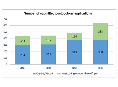 New funding opportunities – Postdoctoral researchers are 30% more willing to apply