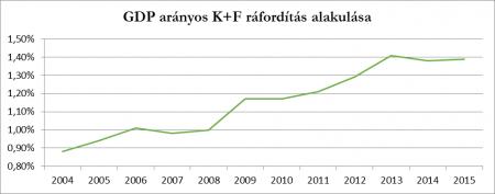 GDP arányos K+F ráfordítás alakulása