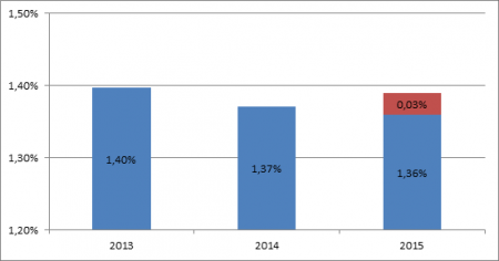 A kutatás-fejlesztésre fordított GDP százalék