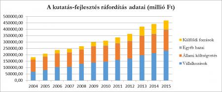A kutatás-fejlesztés ráfordítás adatai (millió Ft)