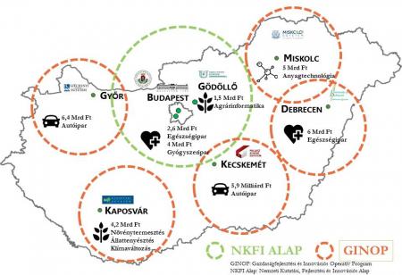 KFI források Felsőoktatási és Ipari Együttműködési Központok kialakítására