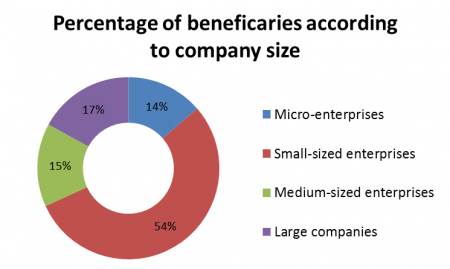 Percentage of beneficiaries according to company size