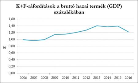 K+F ráfordítások a bruttó hazai termék (GDP) százalékában
