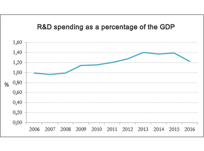 R&D spending as a percentage of the GDP