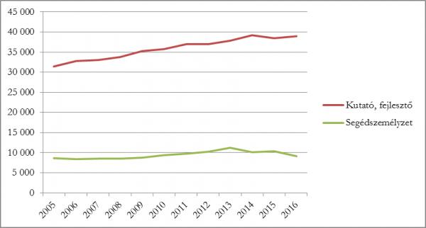 A kutató-fejlesztők és a segédszemélyzet létszámának alakulása
