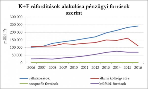 K+F ráfordítások alakulása pénzügyi források szerint