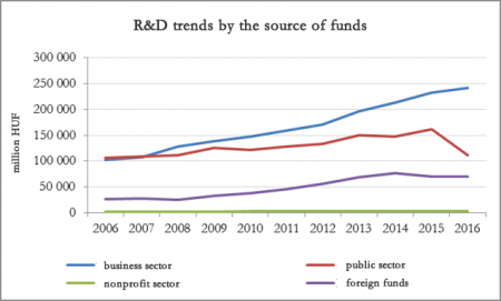 R&D spending by the source of funds