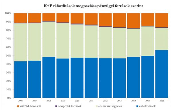 K+F ráfordítások megoszlása pénzügyi források szerint