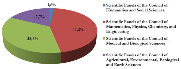 Proportion of proposals submitted to the NRDI Fund's KH_17 call by group of disciplines