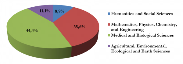 Proportion of proposals submitted to the Frontline excellence programme by fields of science