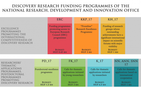 Discovery research funding programmes of the National Research, Development and Innovation Office