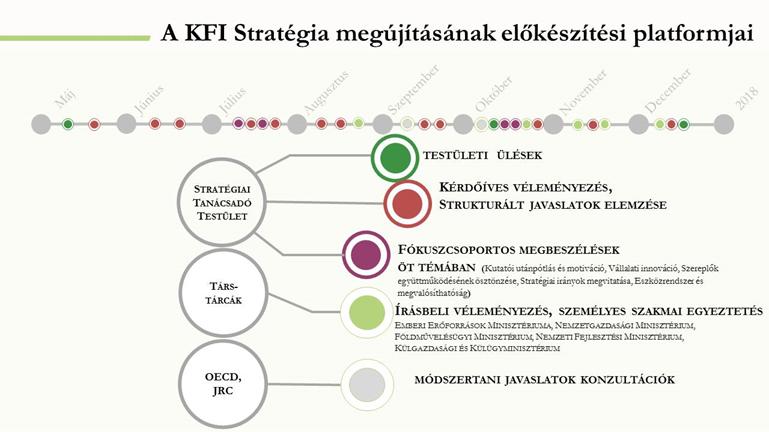 A KFI Stratégia megújításának előkészítési platformjai