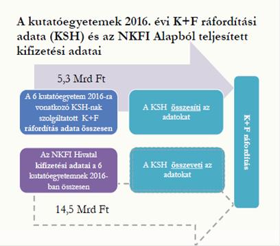A kutatóegyetemek 2016. évi K+F ráfordítási adata (KSH) és az NKFI Alapból teljesített kifizetési adatai