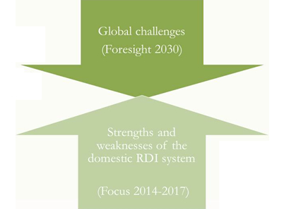 Renewal of the national RDI strategy