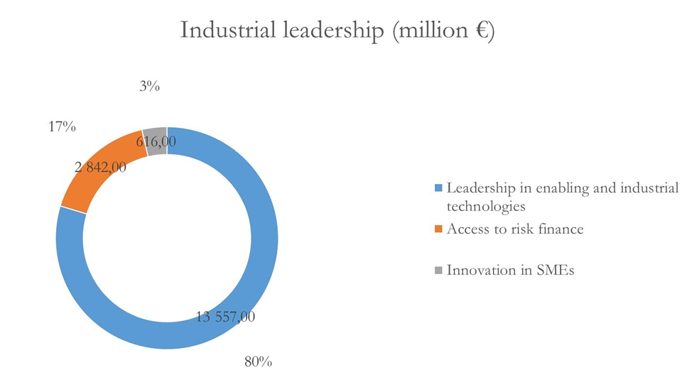 Pillar II: Industrial leadership