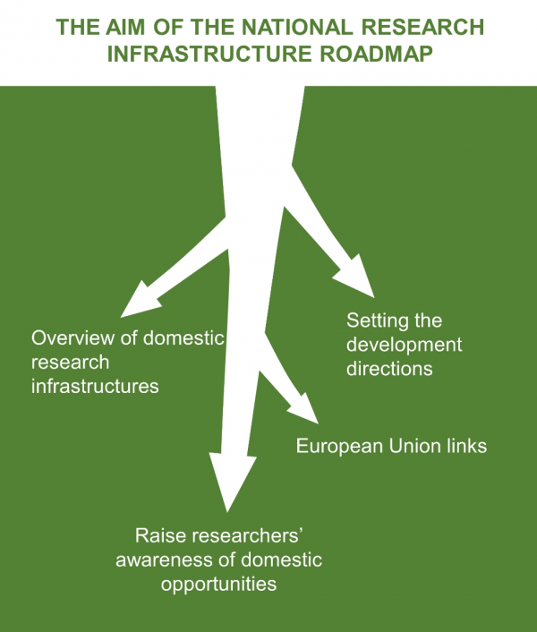 Aim of National Research Infrastructure Roadmap