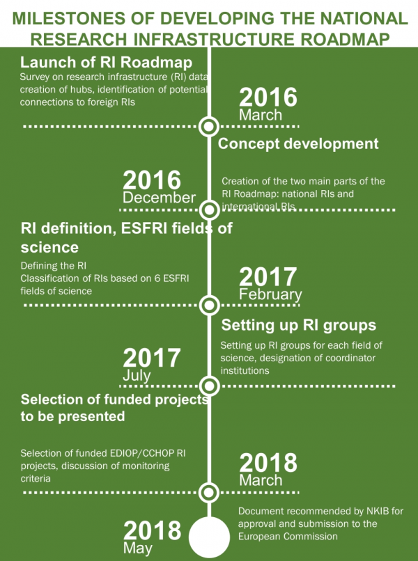 National Research Infrastructure Roadmap milestones