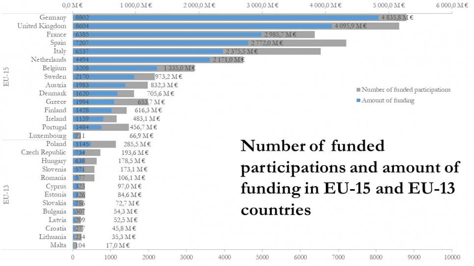 Number of funded participations and amount of funding in EU-15 and EU-13 countries