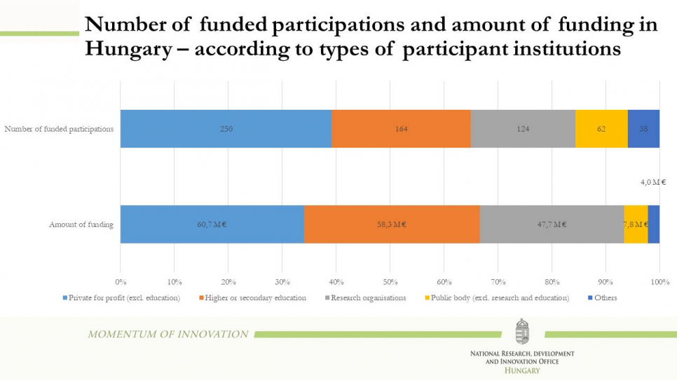 Number of funded participations and amount of funding in Hungary – according to types of participant institutions
