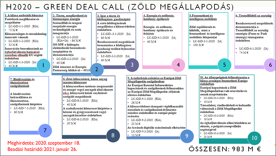 H2020 - Green Deal Call